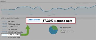 کاهش میزان خروج کاربران از وب سایت – Bounce rate – به واسطه طراحی بهتر
